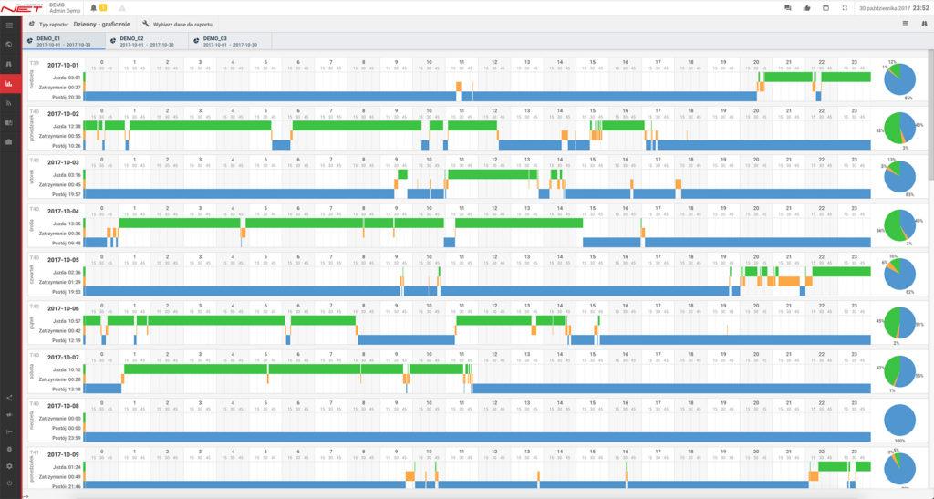 autosatnet raport dzienny wykres